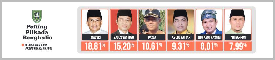 Polling Bengkalis