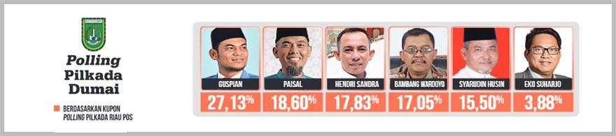 Polling Dumai