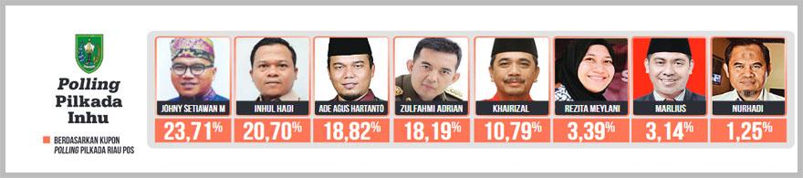 Polling Inhu