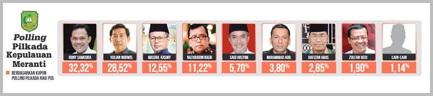 Polling Meranti