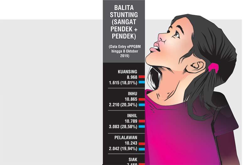 28.717 Anak Riau Stunting