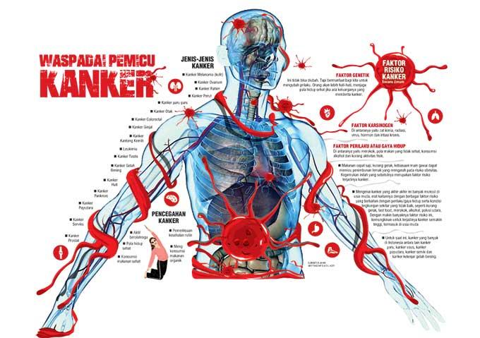 Waspadai Pemicu Kanker