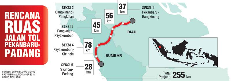 Tol Pekanbaru-Padang 255 Km, Dibagi Lima Seksi