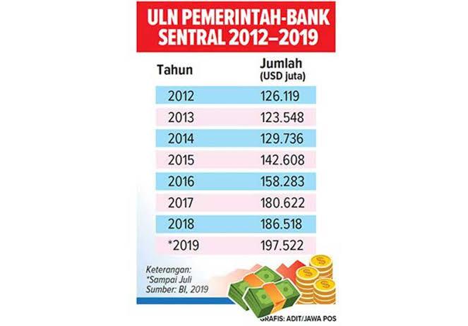 Pemerintah Harus Hati-Hati Jebakan Utang yang Naik Rp1.220,5 Triliun
