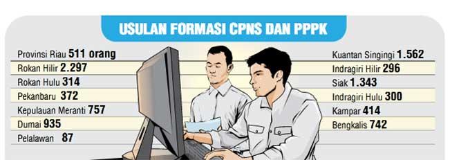 Pemprov Riau Masih Tunggu Kuota CPNS dan PPPK