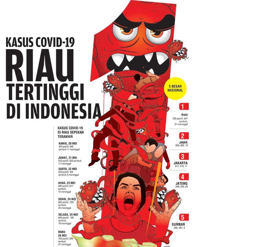 Kasus Covid-19 Riau Tertinggi di Indonesia
