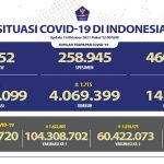 Di Indonesia, Kasus Baru Tembus 1.053 Orang