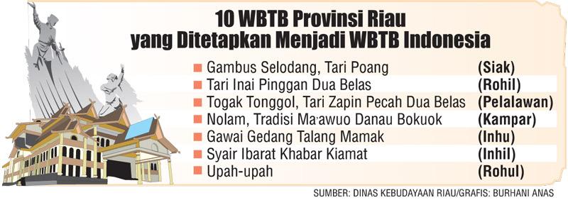 10 Karya Budaya Jadi WBTB Nasional