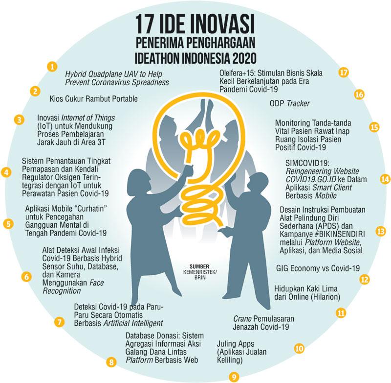 Siapkan Rp2 Miliar untuk Wujudkan 17 Ide-Ide Masyarakat