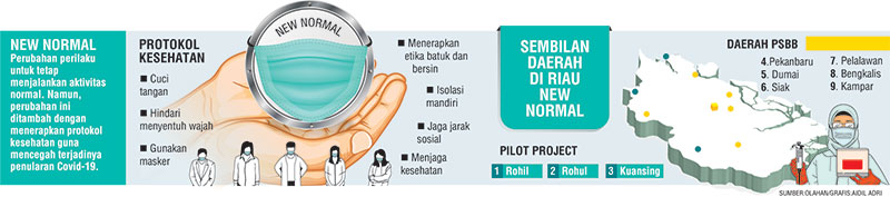 9 Daerah Bersiap New Normal