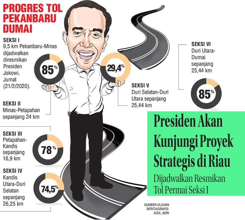 Presiden Akan Kunjungi Proyek Strategis di Riau