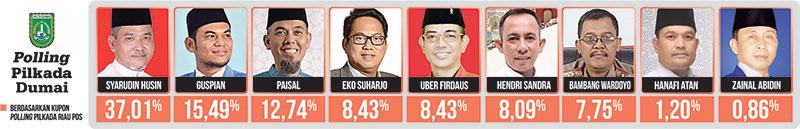 Uber Menguat, Syarudin Husin Masih Teratas