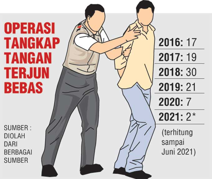 OTT Turun, Sidang Praperadilan Minta Ditunda 3 Pekan
