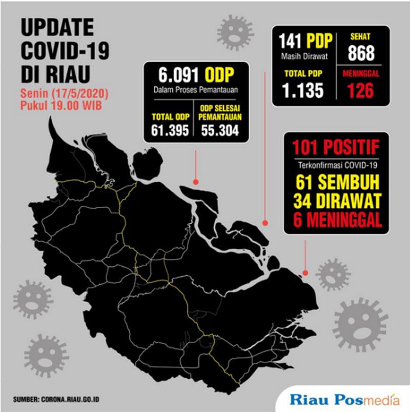 90 Persen Tertular di Luar Riau