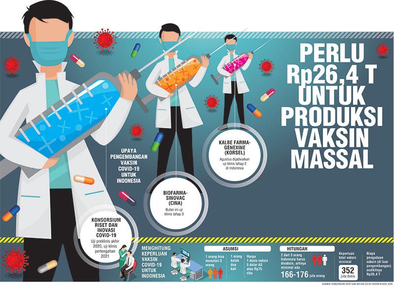 Perlu Rp26,4 T untuk Produksi Vaksin Massal