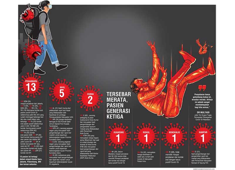 Rekor Kasus Baru, Sehari Bertambah 24 Kasus Positif, 13 di Pekanbaru
