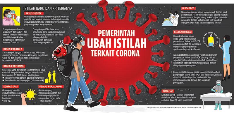 Pemerintah Ubah Istilah Terkait Corona