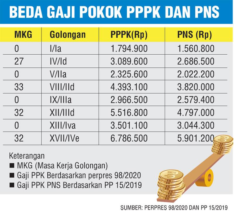 Gaji Pokok PPPK Lebih Besar dari PNS