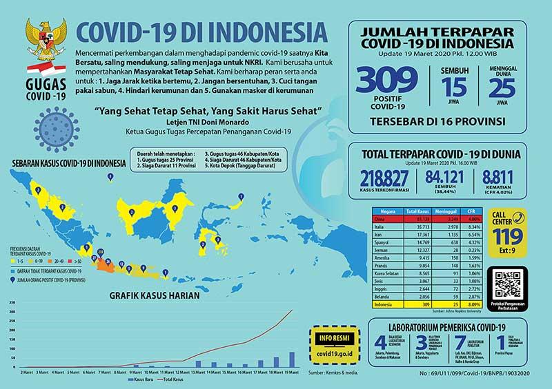 Pemeriksaan Covid-19 Secara Massal Bakal Digelar