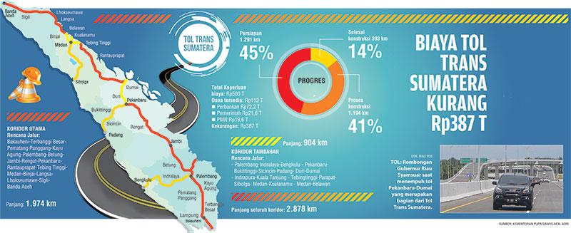Biaya Tol Trans Sumatera Kurang Rp387 T