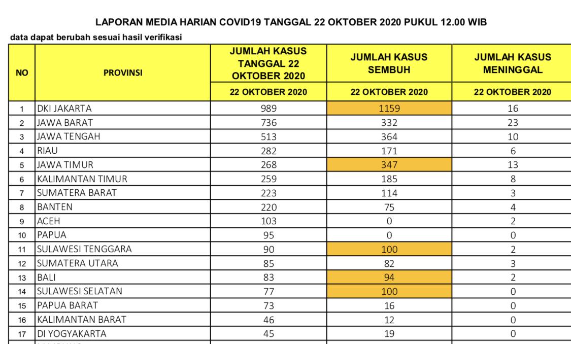 Tambah 282 Positif, Riau Peringkat Empat Tertinggi Penularan Hari Ini