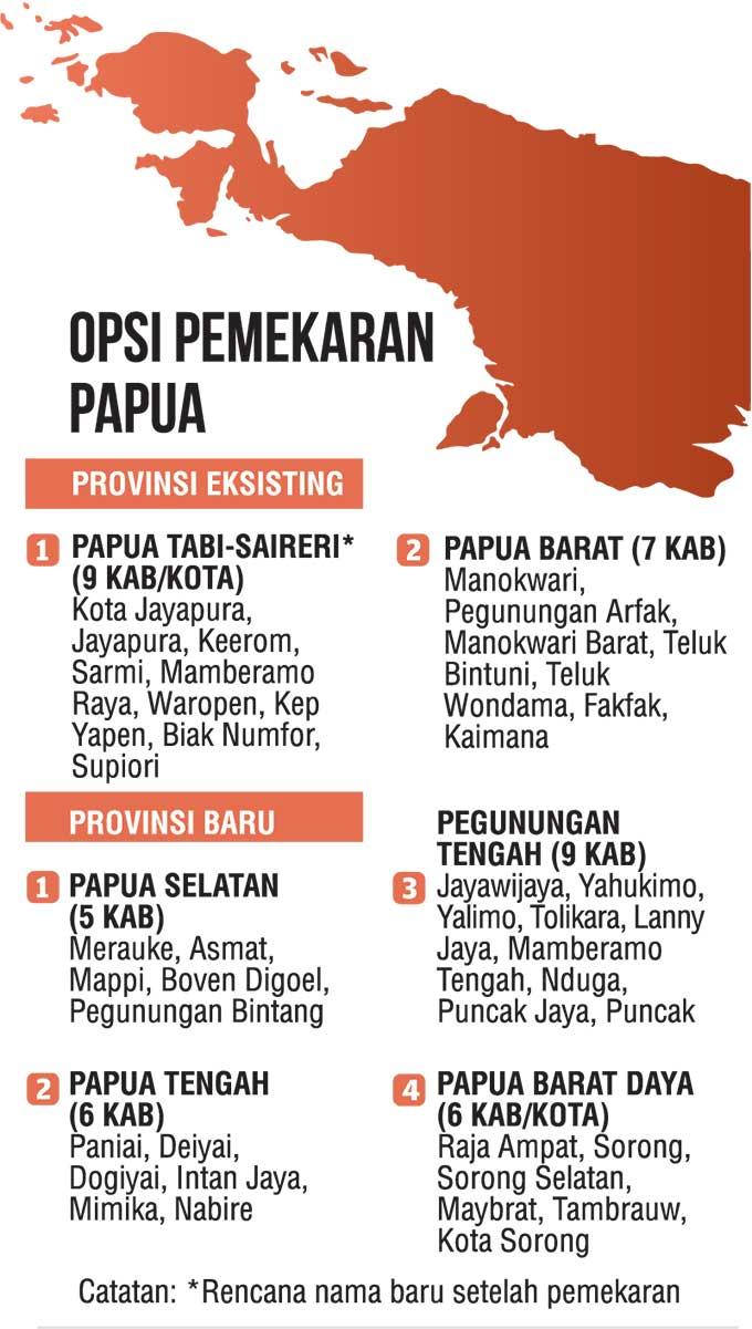 Papua Akan Jadi Enam Provinsi