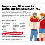 Bali dan Kepri Kembali Dibuka untuk Penerbangan Internasional