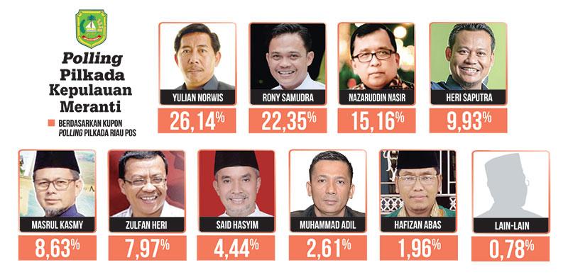 Dapat Dukungan, Nazaruddin Nasir Peringkat Ketiga