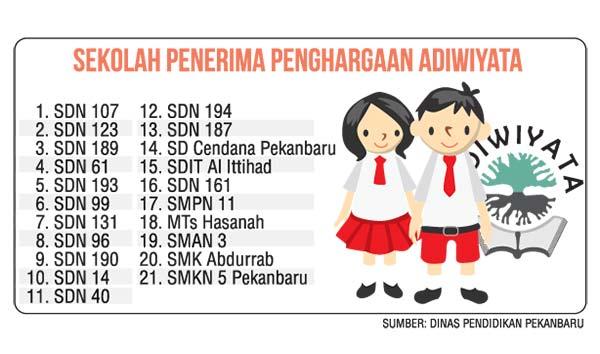 21 Sekolah Terima Adiwiyata Kota