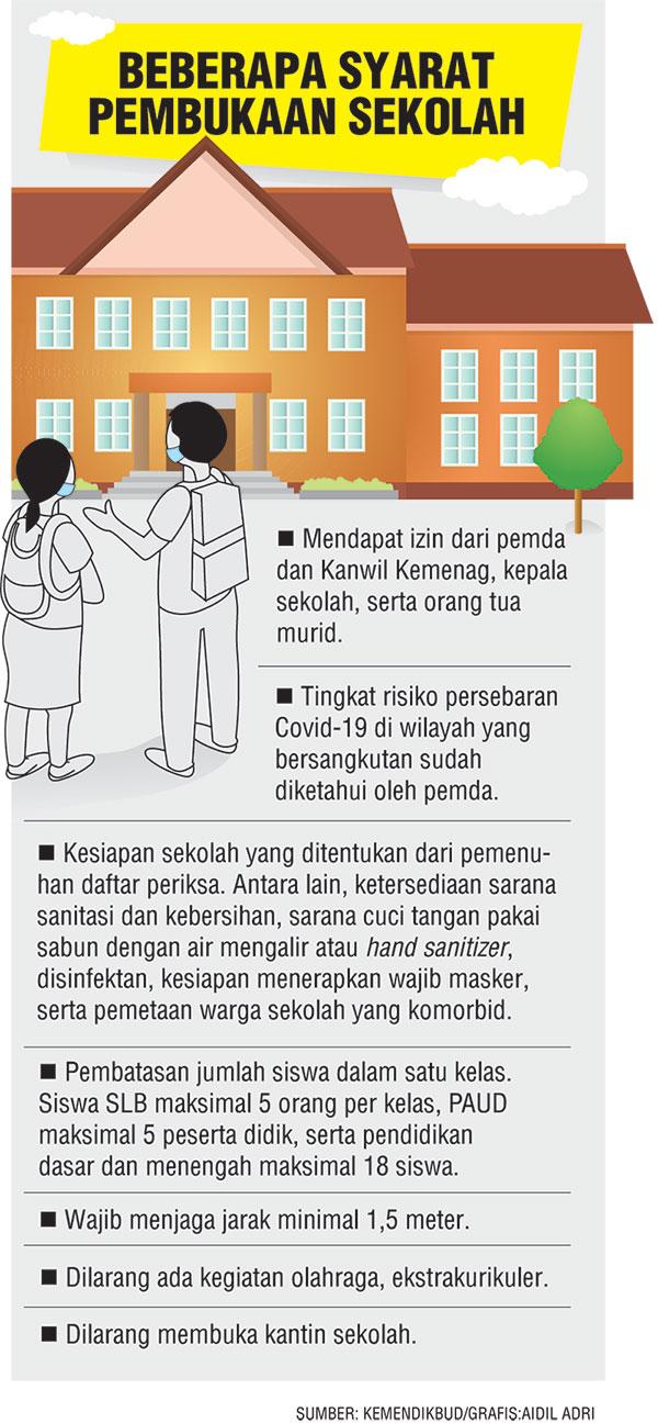 Pembukaan Sekolah Diserahkan ke Pemda