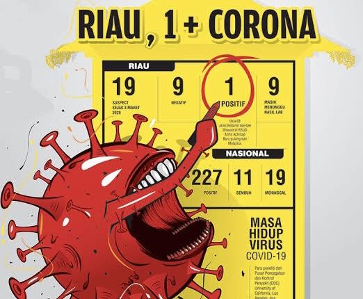 Kasus Positif Corona di Riau Bertambah 32 Pasien