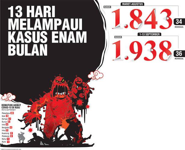 Riau Bertambah 188 Pasien Positif, 11 Meninggal dan 325 Sembuh