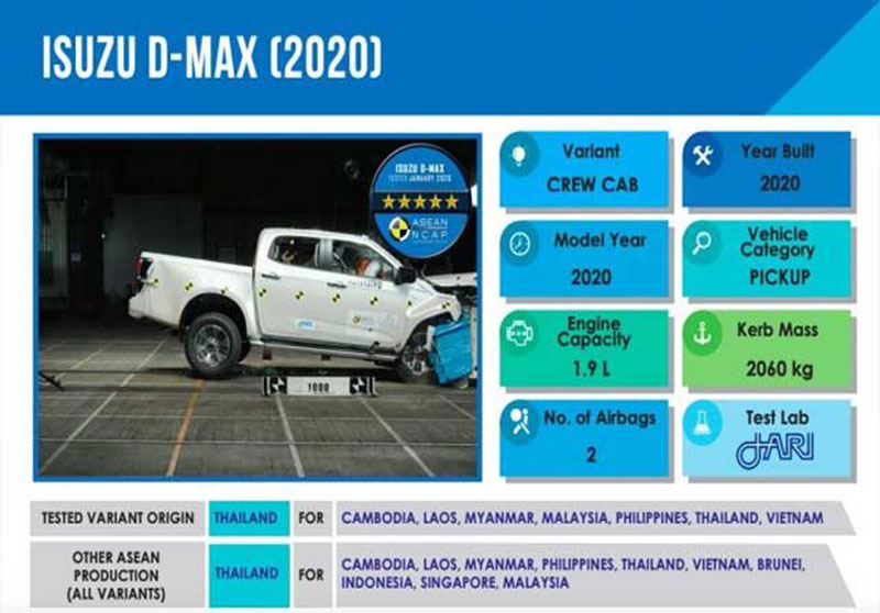 Isuzu D-Max Model 2020 Raih 5 Bintang Saat Uji Tabrak
