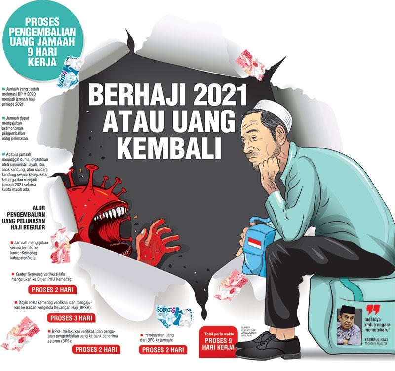 Berhaji 2021 atau Uang Kembali
