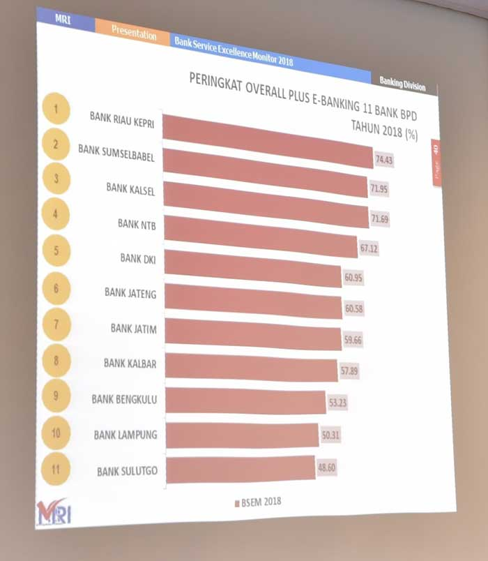 Bank Riau Kepri Raih Peringkat 1 Nasional Service Excellence BPD Se-Indonesia