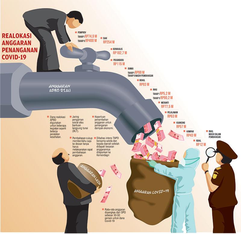 Dugaan Penyelewengan Dana Bansos Corona di Riau Ada Penyelidikan di Polda dan Polres