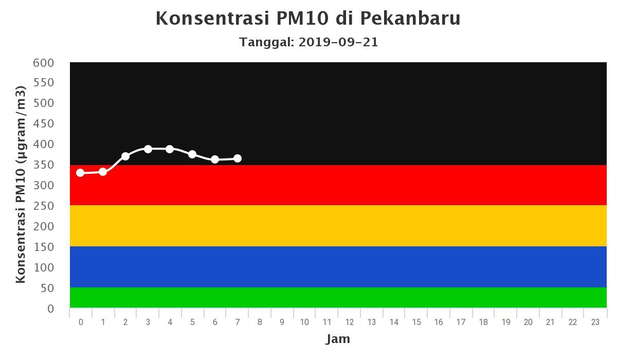 Udara Pekanbaru Berbahaya, 198 Hot Spot Terpantau di Riau Pagi Ini