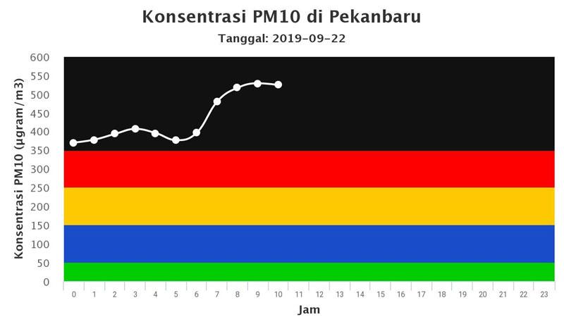 Asap dari Jambi dan Sumsel Akan Bertumpuk di Riau