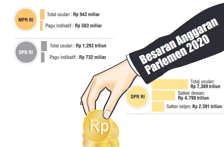 Ajukan Anggaran Rp7,3 Triliun, DPR Akan Bangun Gedung Baru