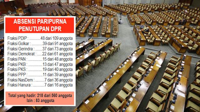 Rapat Paripurna DPR RI Sepi