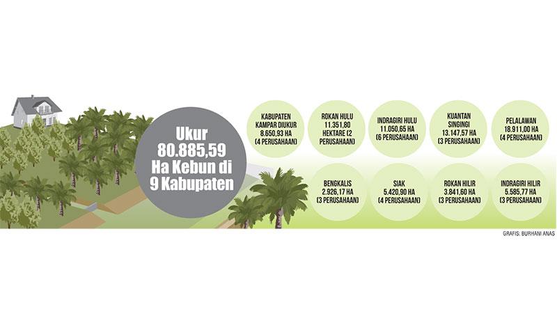Temuan Tim Satgas Terpadu, 32 Korporasi Garap 58.350 Ha Kebun Ilegal