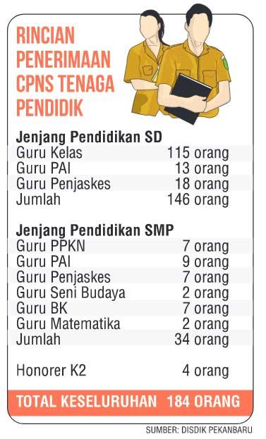 184 CPNS untuk Guru