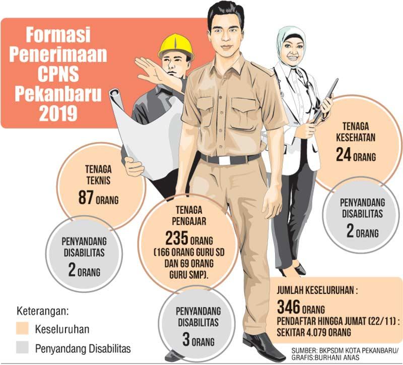 Guru Paling Diminati, Disabilitas Sepi Penerimaan CPNS 2019