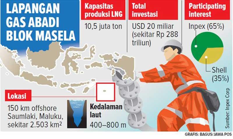 Gas dari Lapangan Abadi Masela Suplai PLN dan Pupuk Indonesia