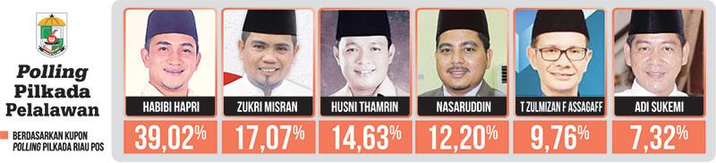 Persentase Polling Habibi Hapri Tertinggi
