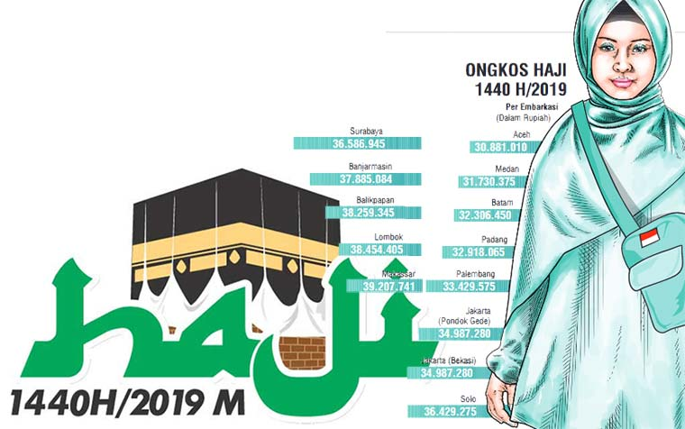 Biaya Haji Embarkasi Batam Turun