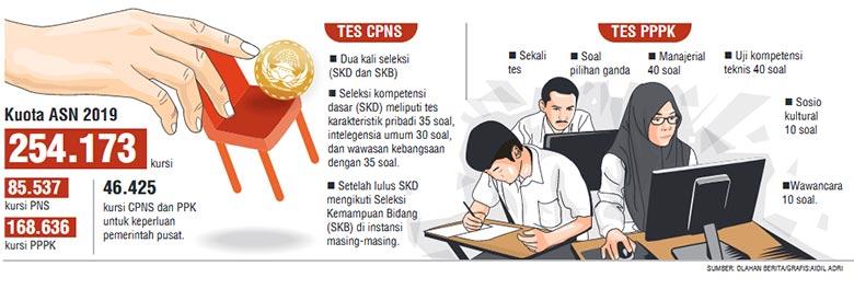 Tes CPNS dan PPPK Bisa Bersamaan