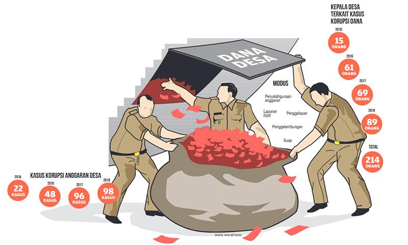 Korupsi Anggaran Desa Rp107 Miliar