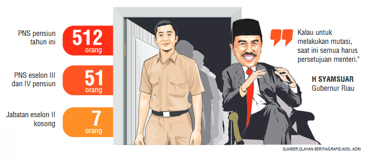 Gubri Segera Mutasi Pejabat