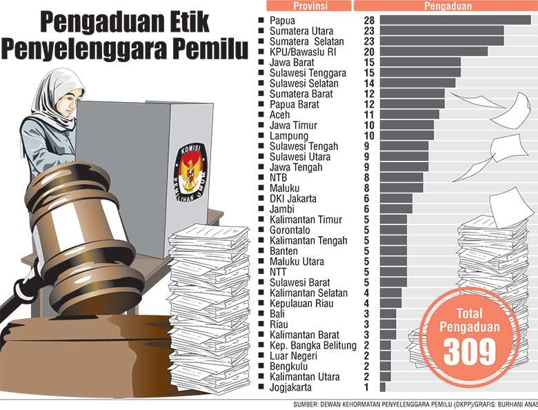 DKPP Sorot Independensi Penyelenggara Pemilu